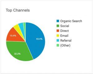 HTTPS Analytics Aquestition Befor HTTPS Screen Grab
