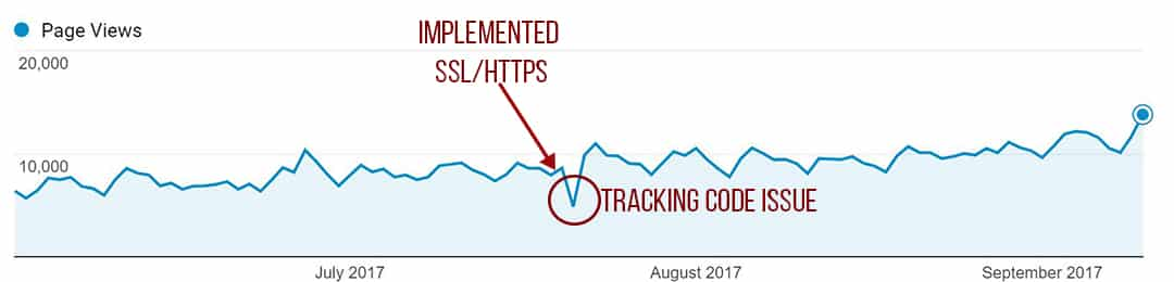 Https analytics Screen Grab