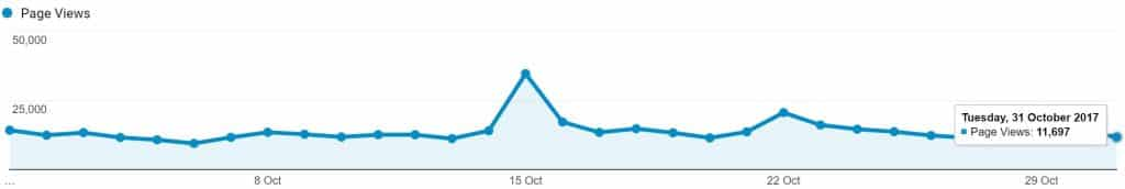 google analytics Oct 2017 stats Page Views