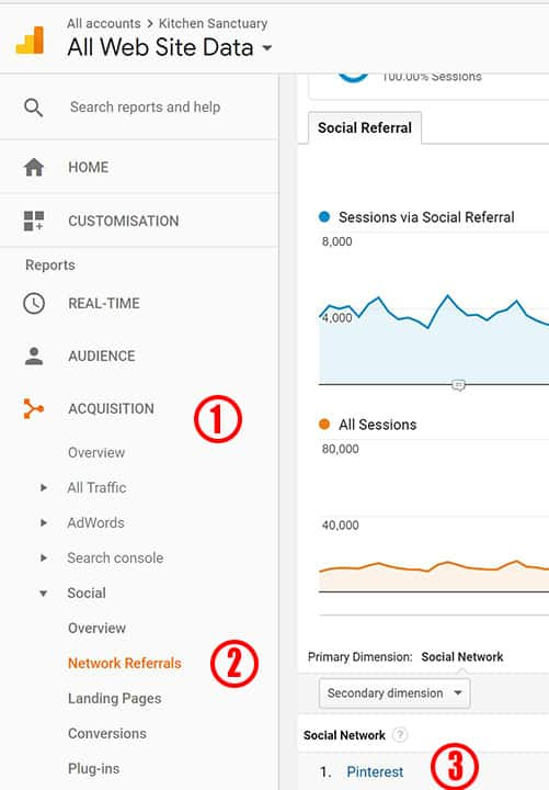 Google Analytics Stats For Pinterest